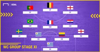 Best XI : ทีมยอดเยี่ยมรอบแบ่งกลุ่มฟุตบอลโลก 2018