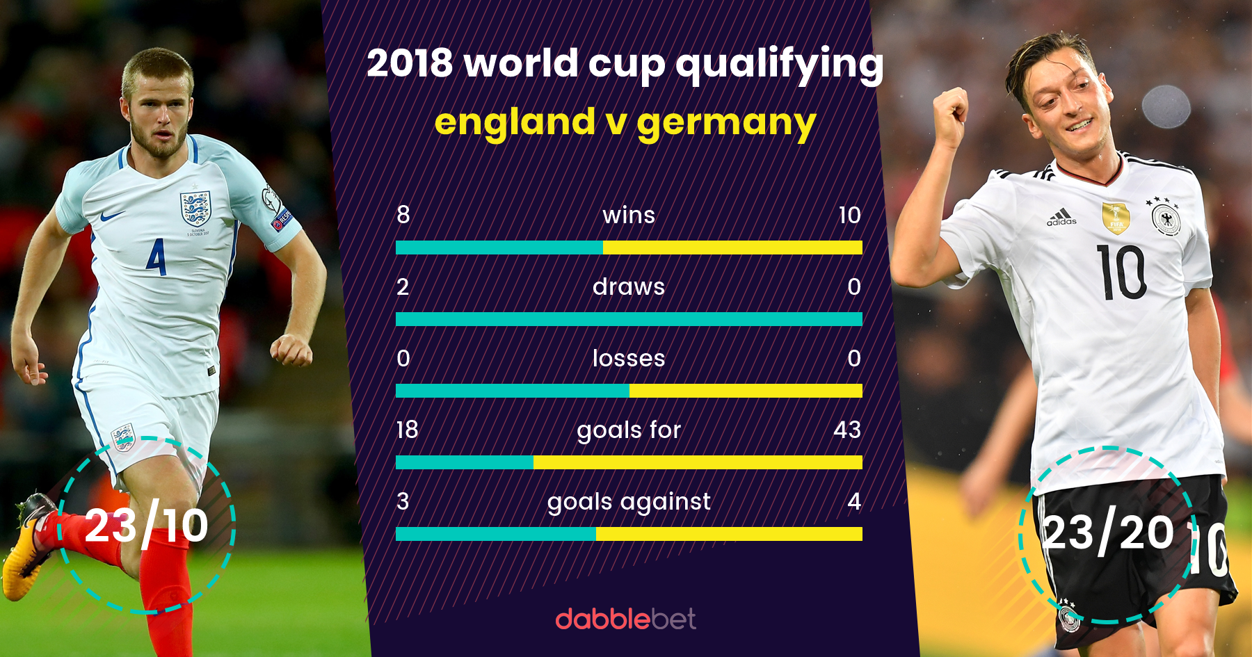 England Germany graphic