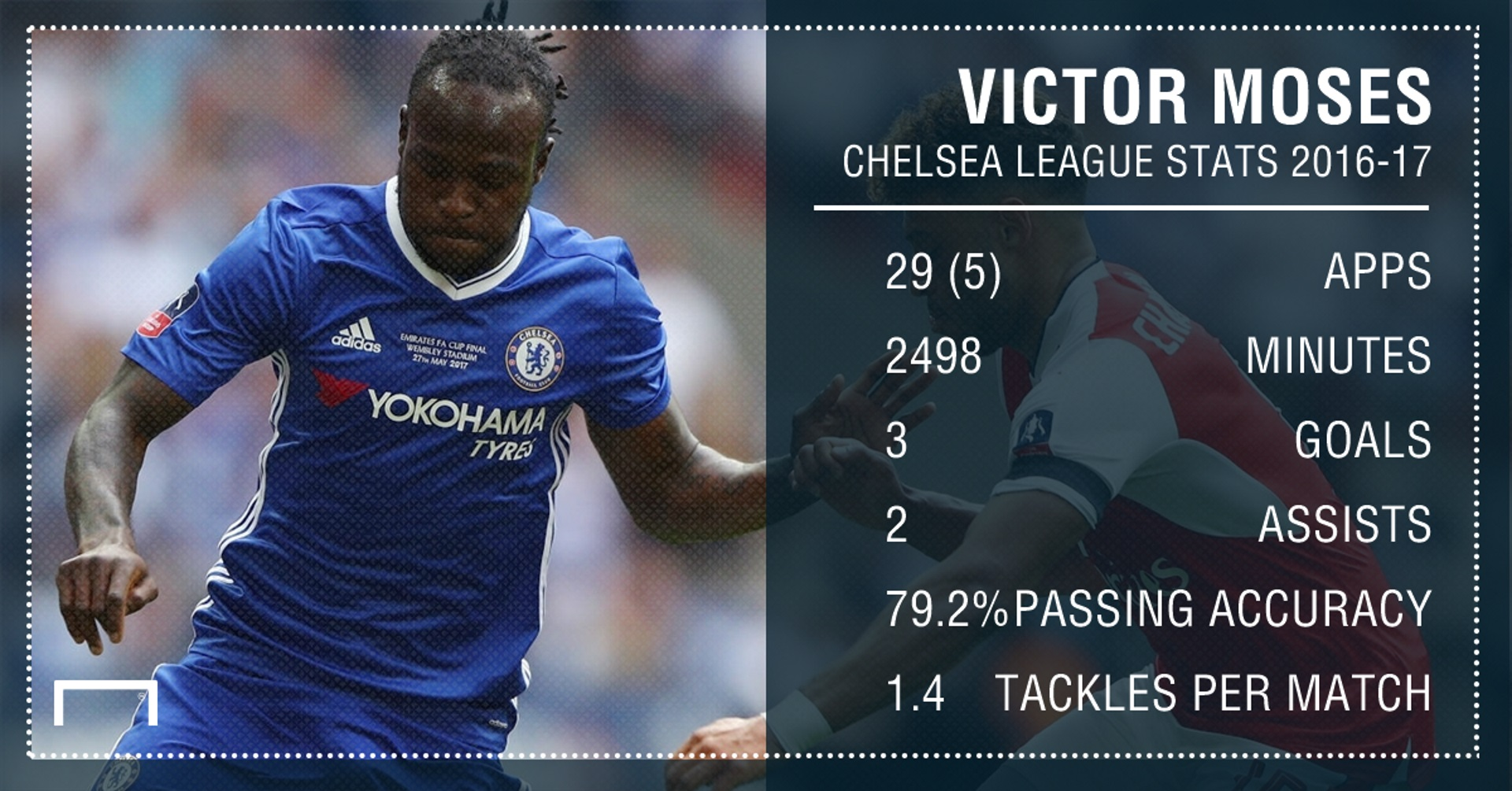 Victor Moses stats