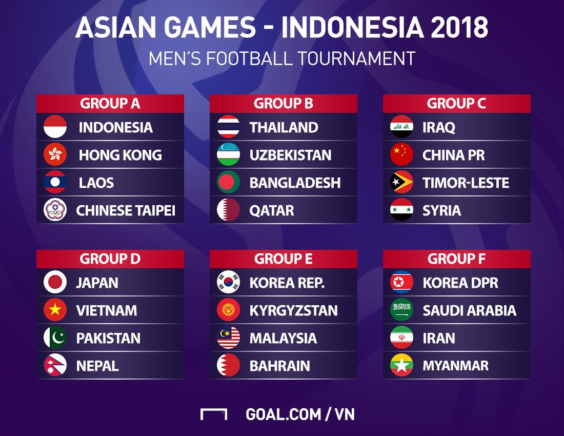Kết quả bốc thăm Asiad 2018: U23 Việt Nam đụng Nhật Bản