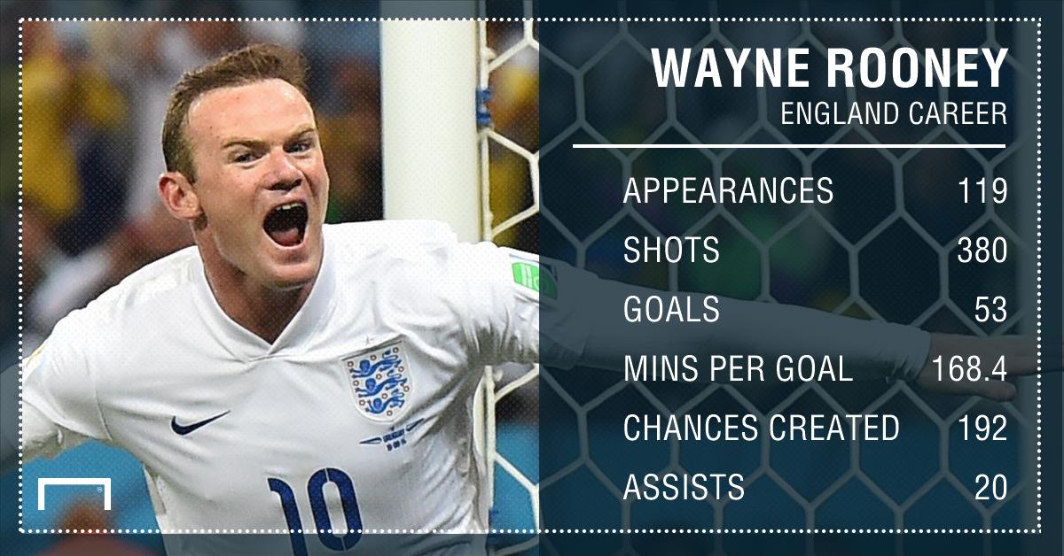 Wayne Rooney England Stats GFX