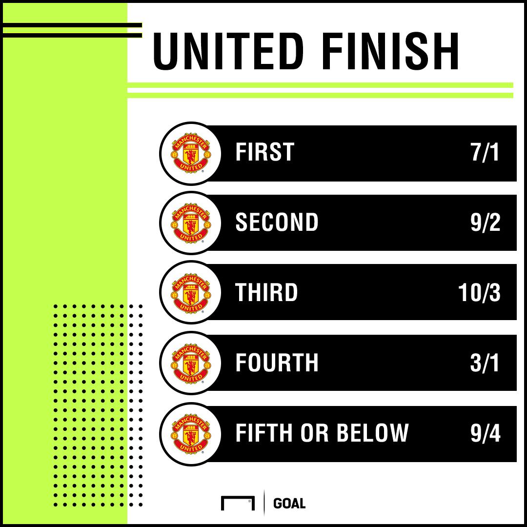 Man United finishing place graphic