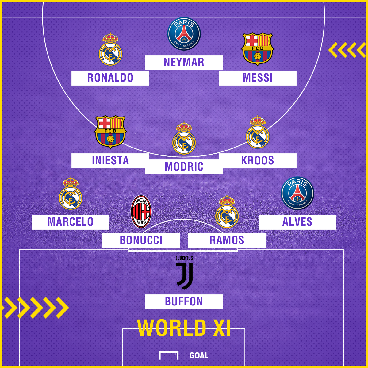 fifpro world 11 messi ronaldo headline world s best team yet
