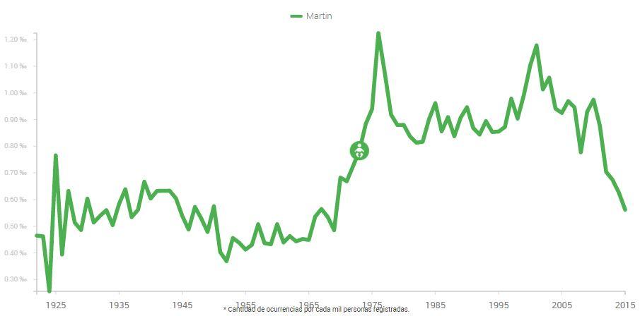 Nombres Argentina Martin