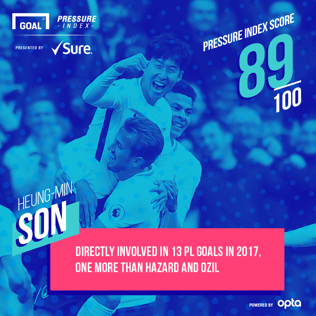 Son Tottenham Sure Pressure Index