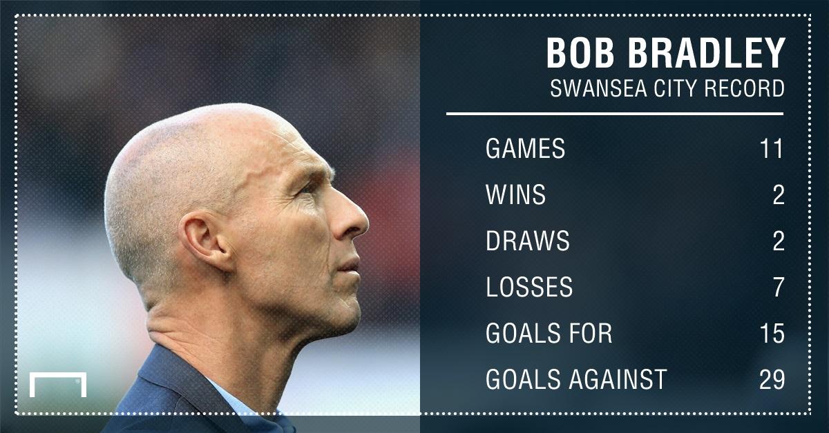 GFX Bob Bradley Swansea City stats