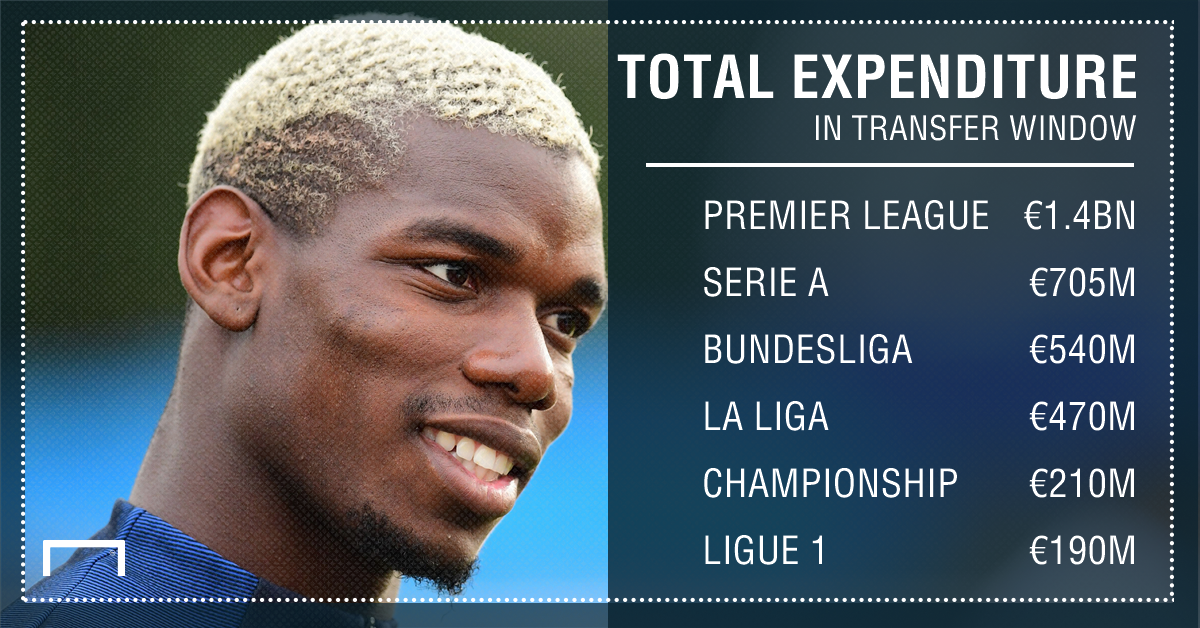 Transfer window expenditure