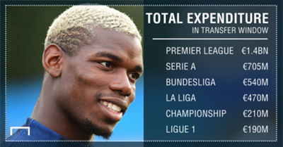 Transfer window expenditure