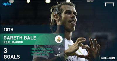 Best free-kick taker | Gareth Bale Real Madrid