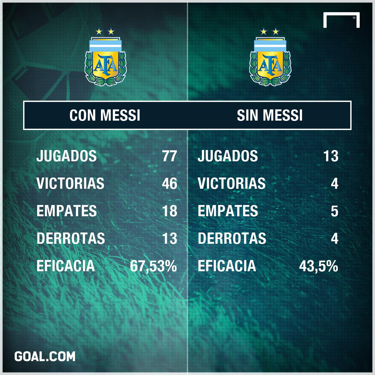 Argentina con sin messi