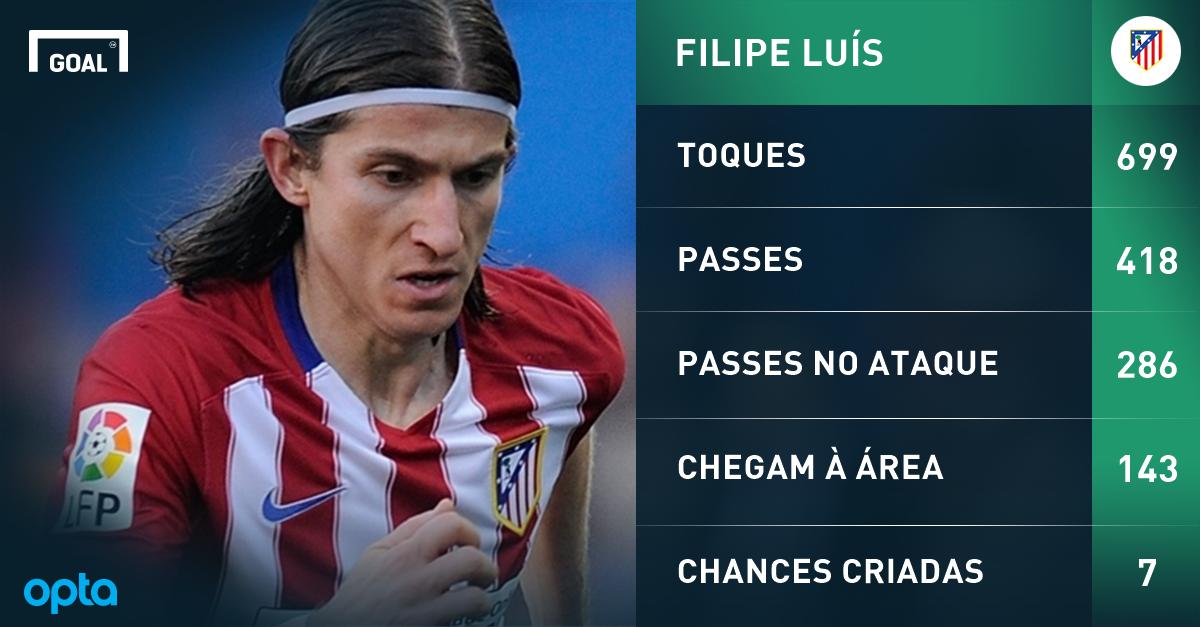 Filipe Luís e Casemiro os melhores brasucas da Champions League ... 1f5948650665e