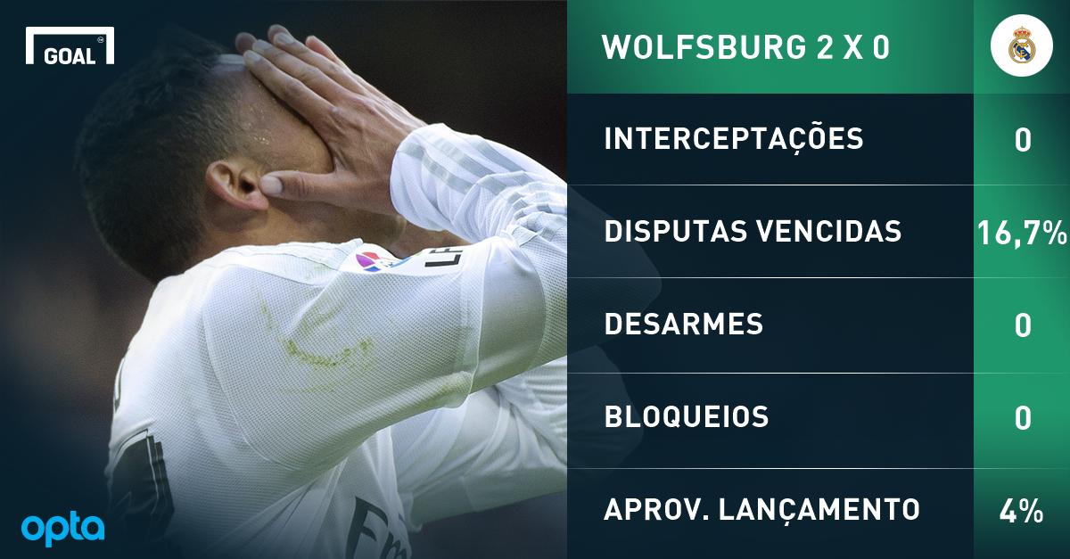 De grande reforço a desastre no Real Madrid: A trajetória de Danilo