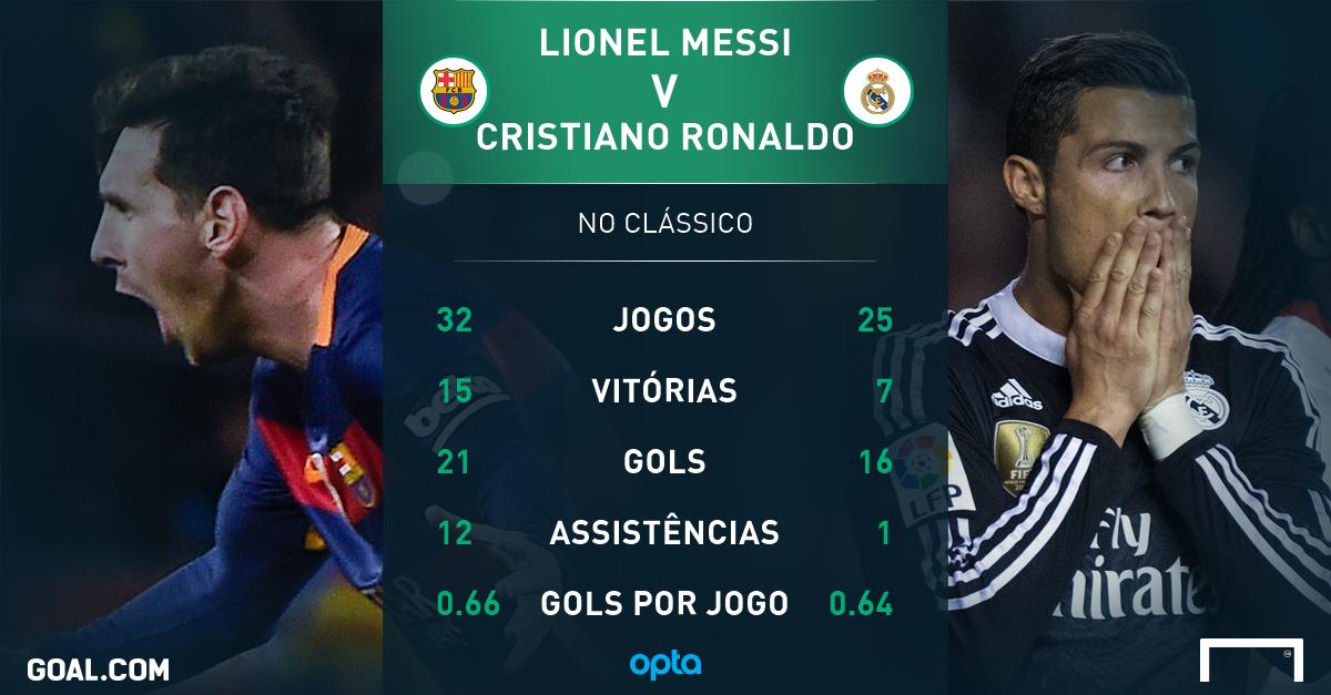84ae782be2 Messi ou Cristiano Ronaldo  quem tem os melhores números