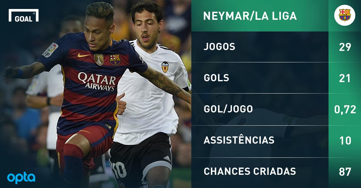 Protagonismo de Messi e Luis Suárez pode fazer Neymar sair do Barcelona?