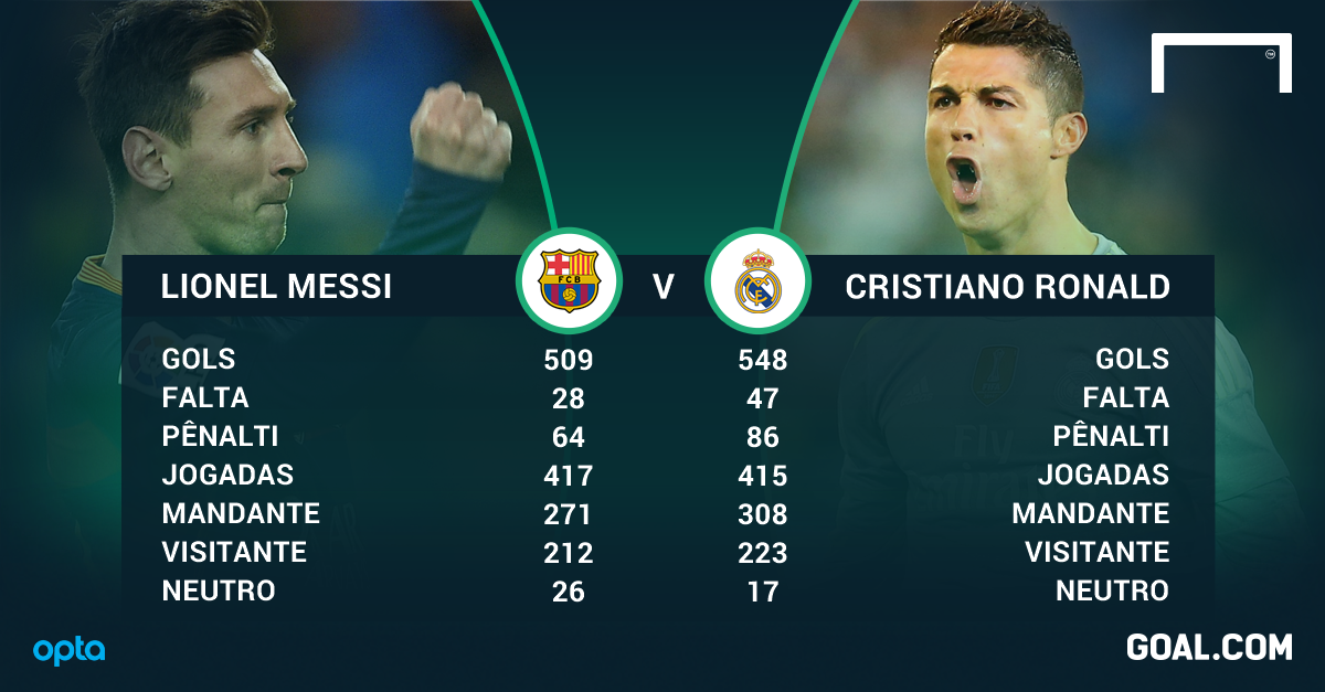 O que Cristiano Ronaldo pensa de Messi   47b41e2ac84ef