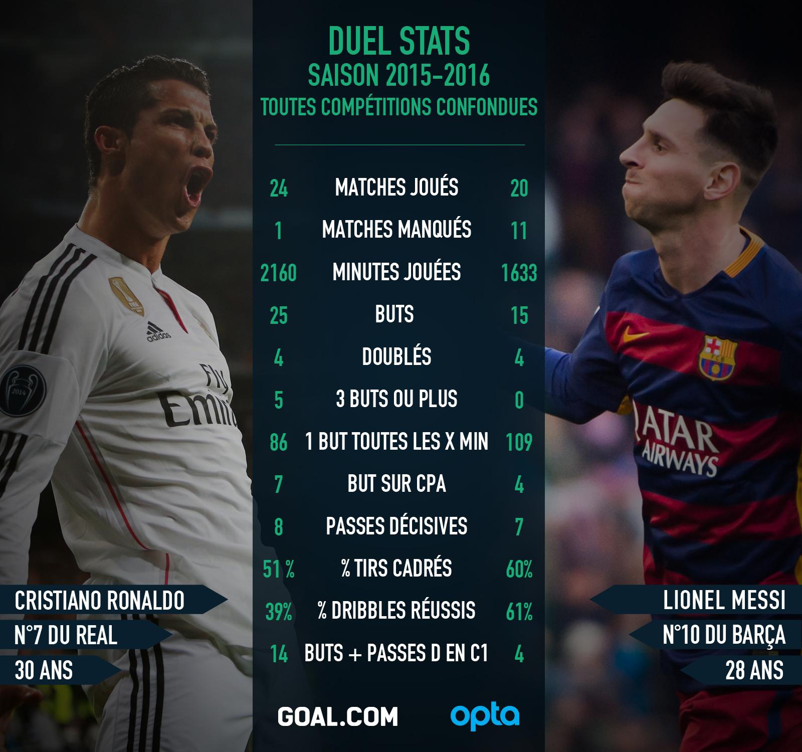 Messi ou Ronaldo, qui est le plus fort ? Les statistiques mises à jour !