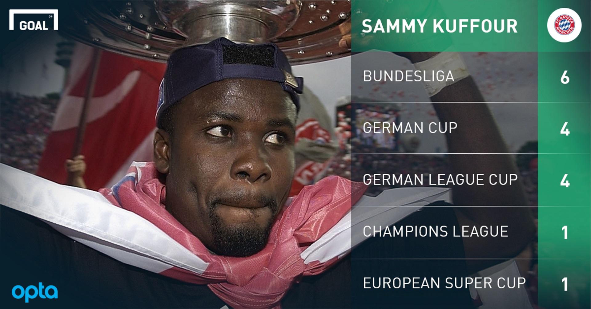 Sammy Kuffour Playing Surface