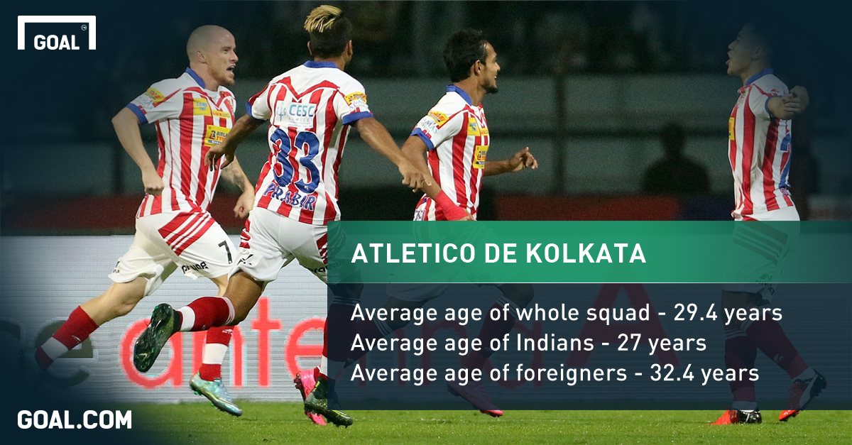 Atletico de Kolkata Playing Surface