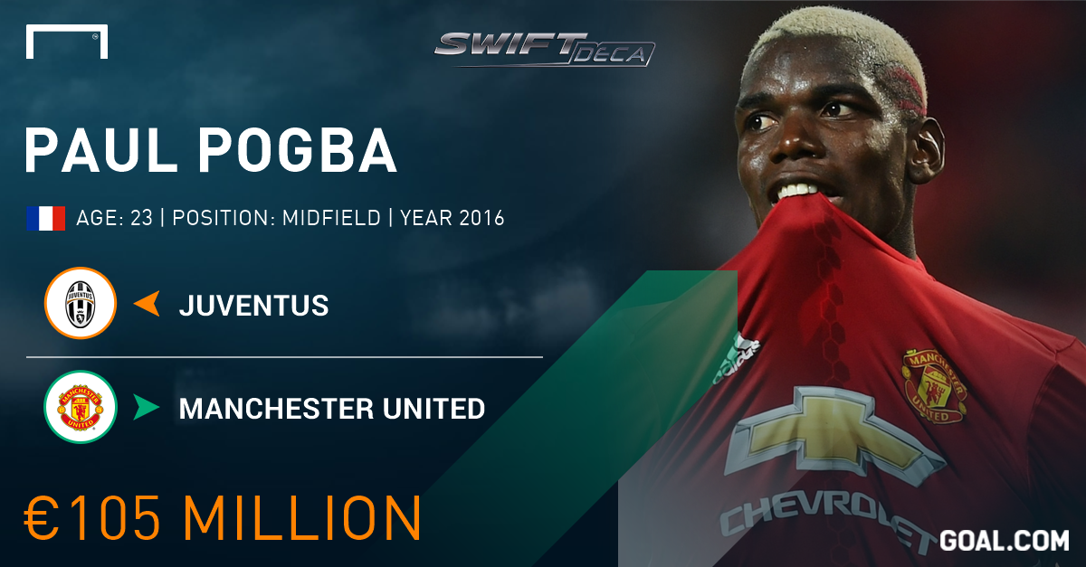 Swift Deca Top 10 transfers ever in and out of EPL