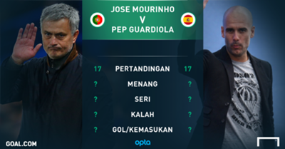 GFXID - Cover Jose Mourinho vs Pep Guardiola