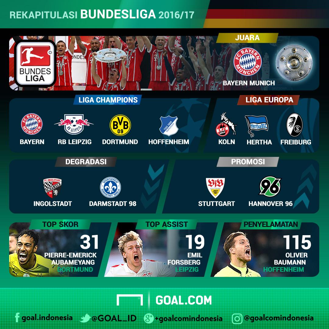 Rekapitulasi - Bundesliga Jerman