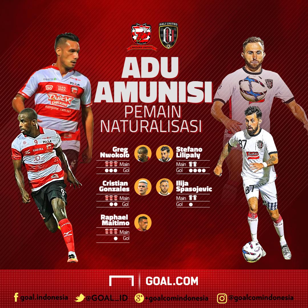 Naturalisasi - Madura - Bali - Infographic