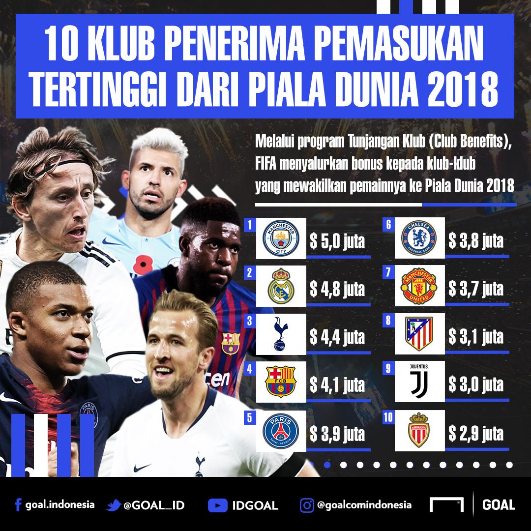 10 Klub Pemasukan Tertinggi Piala Dunia 2018