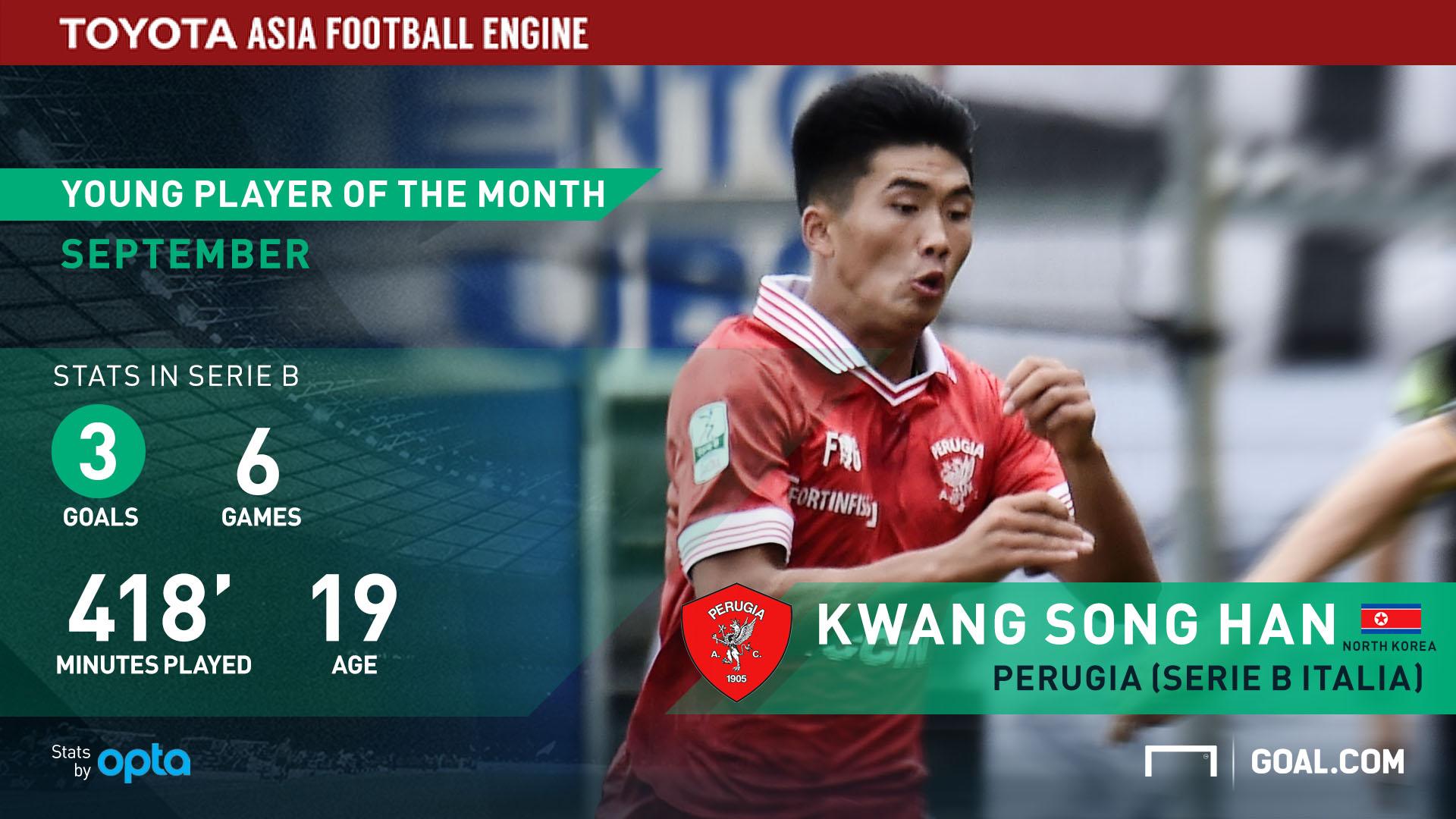 Toyota - Pemuda Asia Terbaik September Han Kwang Son