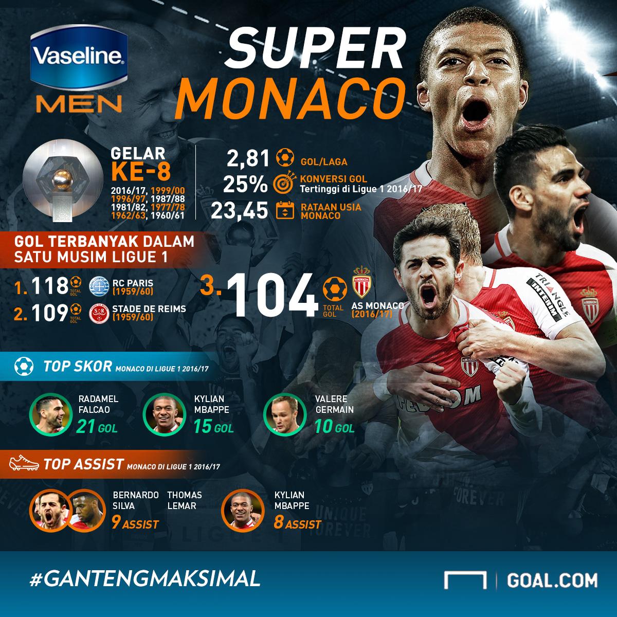 Vaseline Super Monaco Infografis