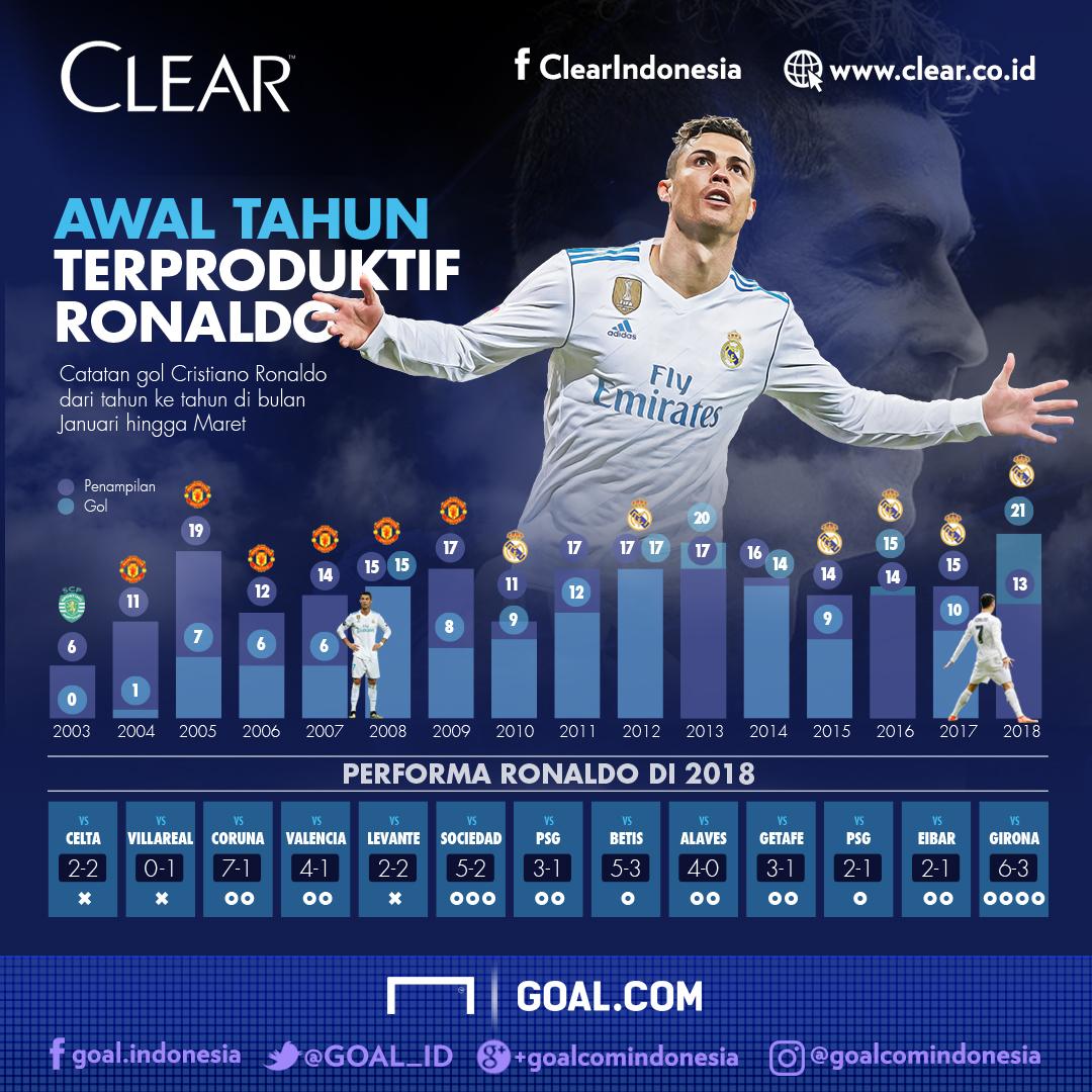 Clear - Ronaldo - Januari