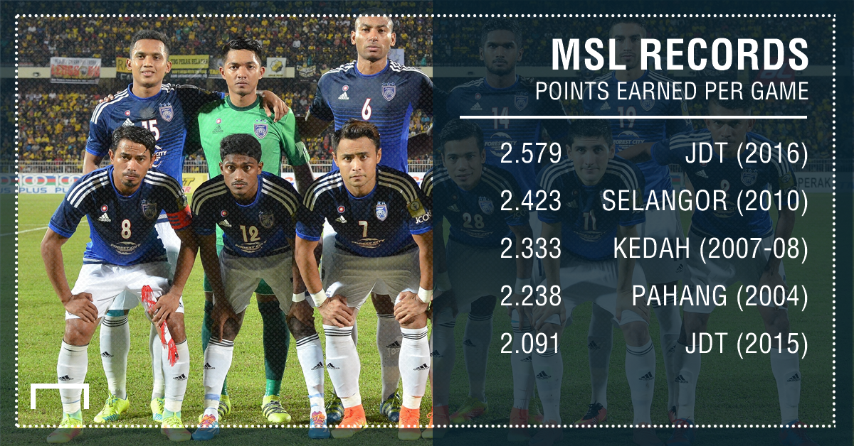 Average points per match for MSL history