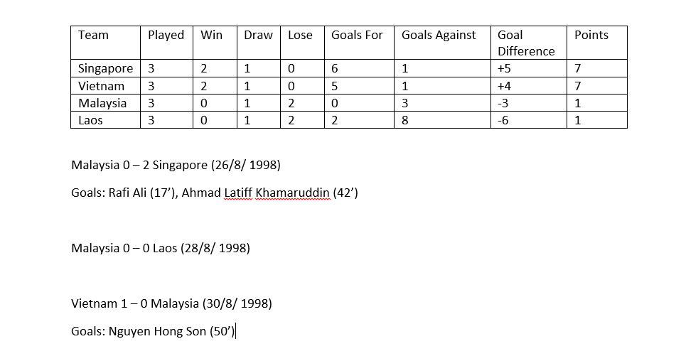 Group B 1998 AFF Cup table and Malaysia's match results