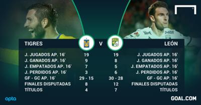 Afiche Semifinal Tigres vs León 271116