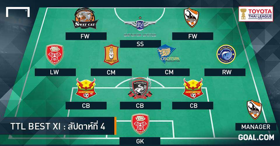 Toyota Thai League Best XI