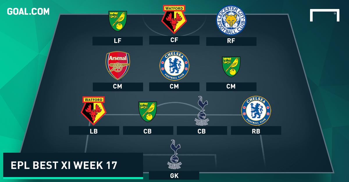 EPL Team Of The Week 2015-2016 สัปดาห์ที่ 17