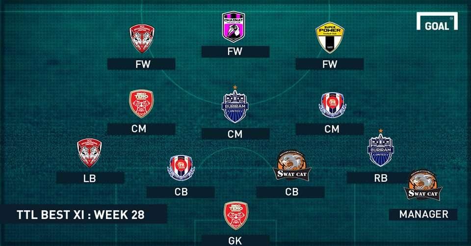 GFX TTL Best XI week 28
