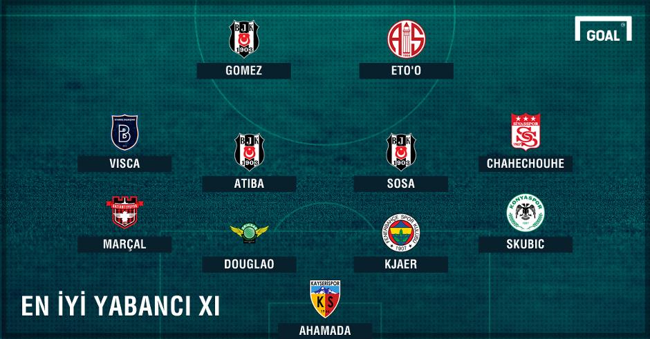 OPTA Best Foreign XI Turkish