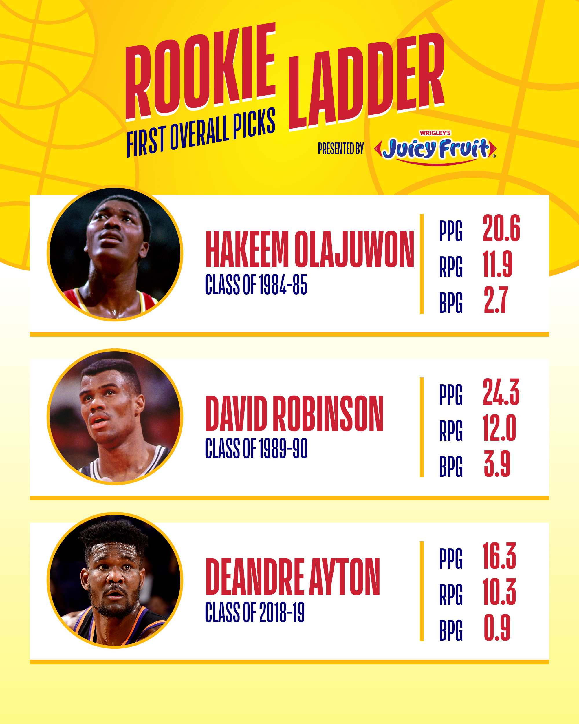 NBA Rookie Rewind Presented By Juicy Fruit: What Are The
