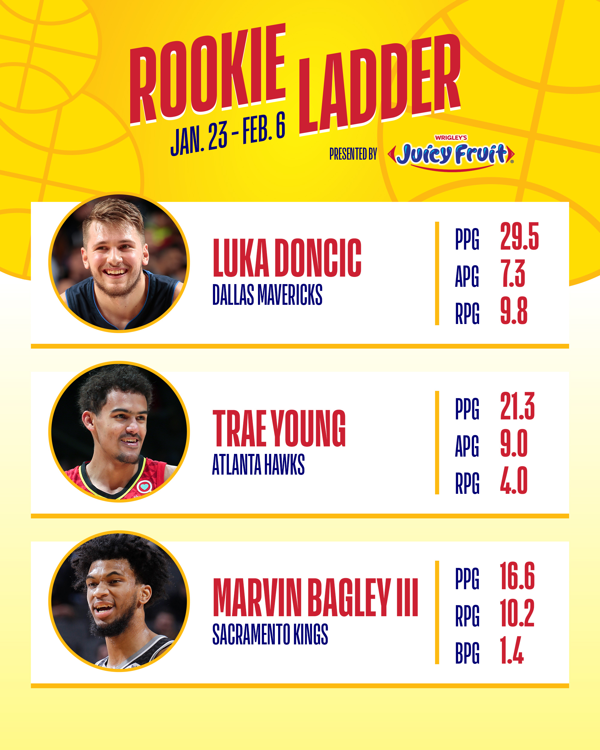 Nba Rookie Of The Year Power Rankings Luka Doncic Or Trae: NBA Rookie Ladder Presented By Juicy Fruit: Marvin Bagley