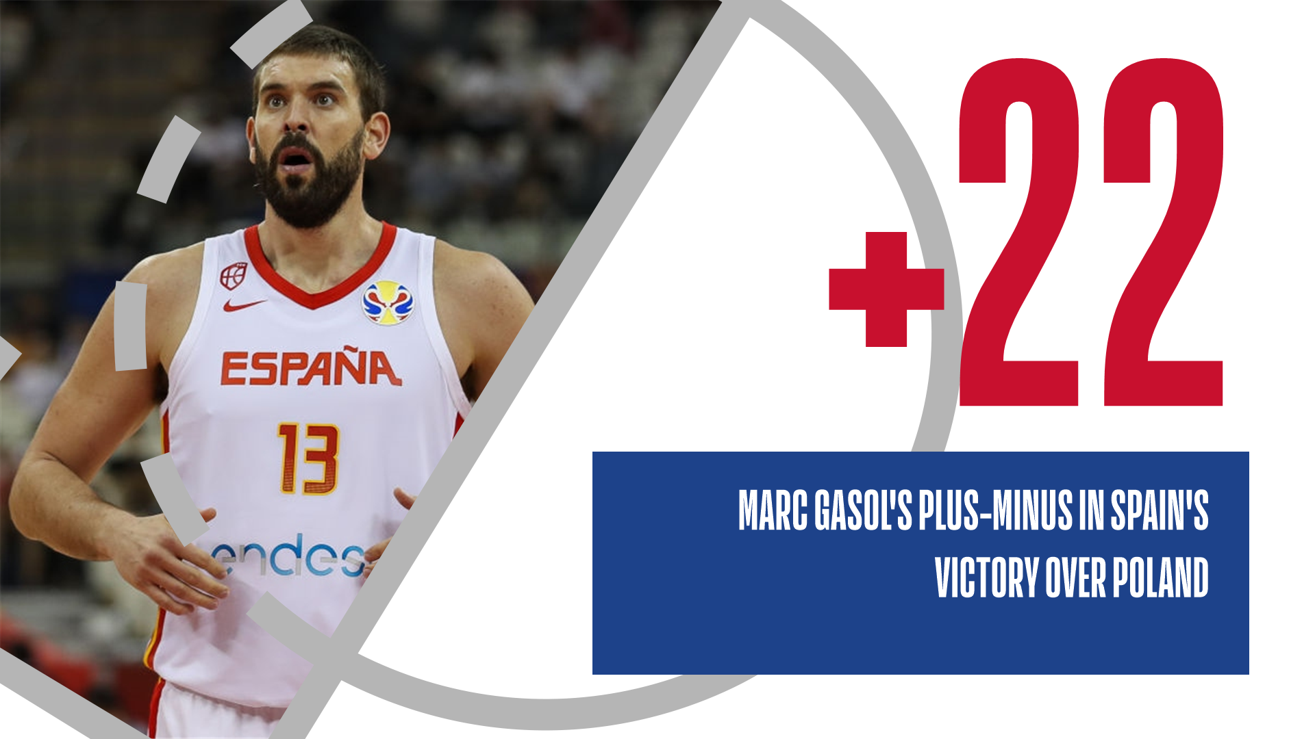 Marc Gasol finished with the best plus-minus of any player in Spain's win in the Quarter-Finals.