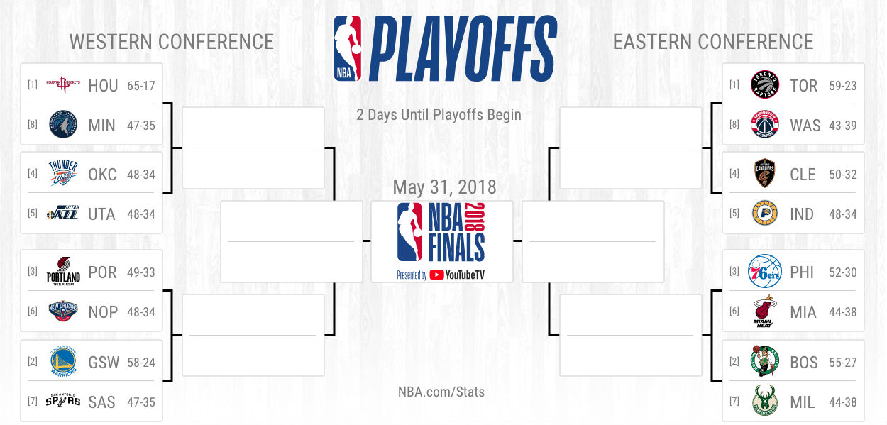 NBA playoffs 2018: Bracket, first-round schedule, dates ...
