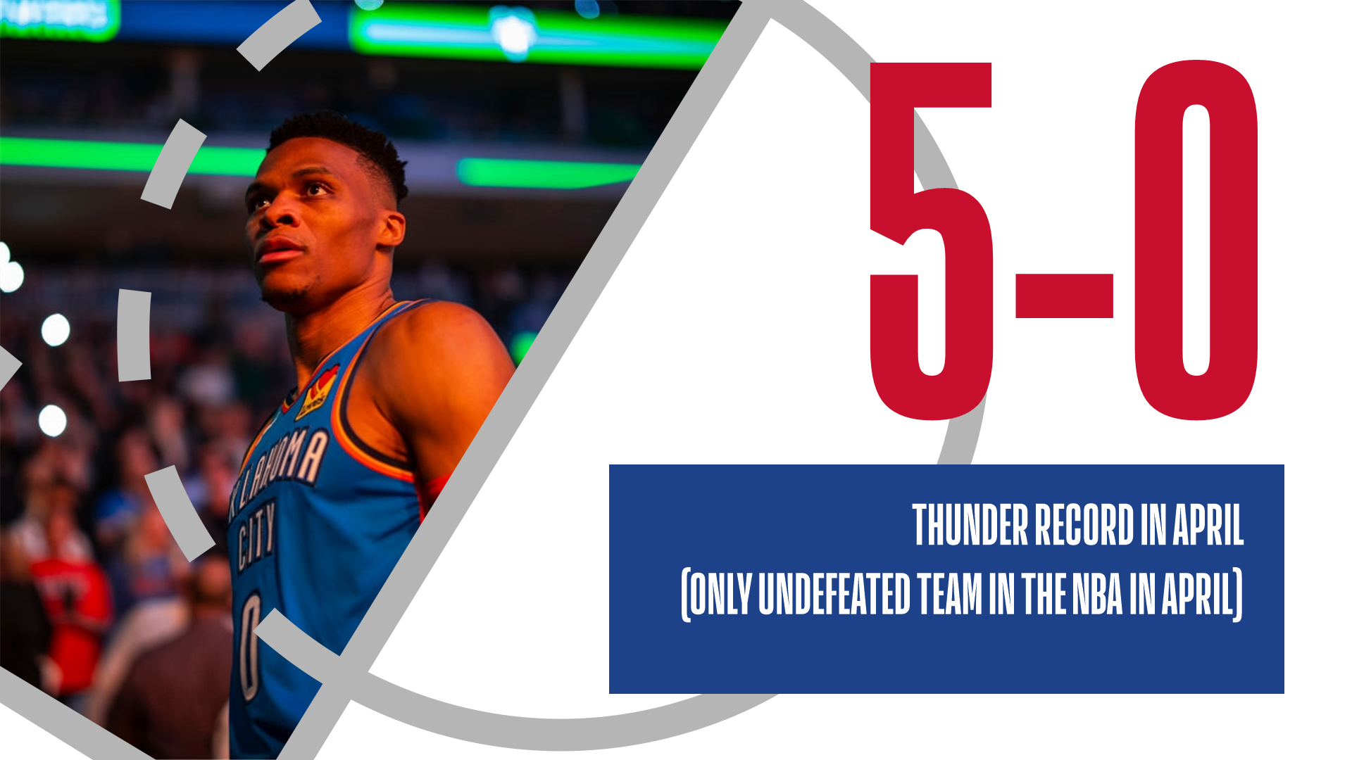 Russell Westbrook and OKC went a perfect 5-0 in April to finish off the regular season.