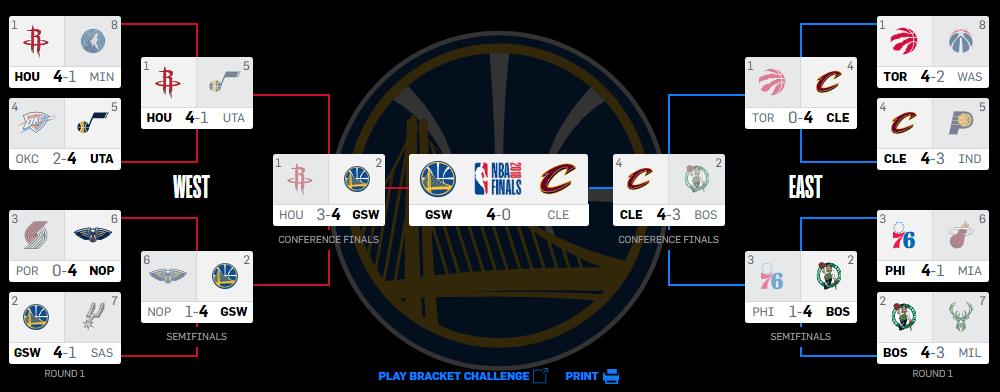 When Do The 2019 NBA Playoffs And NBA Finals Begin?
