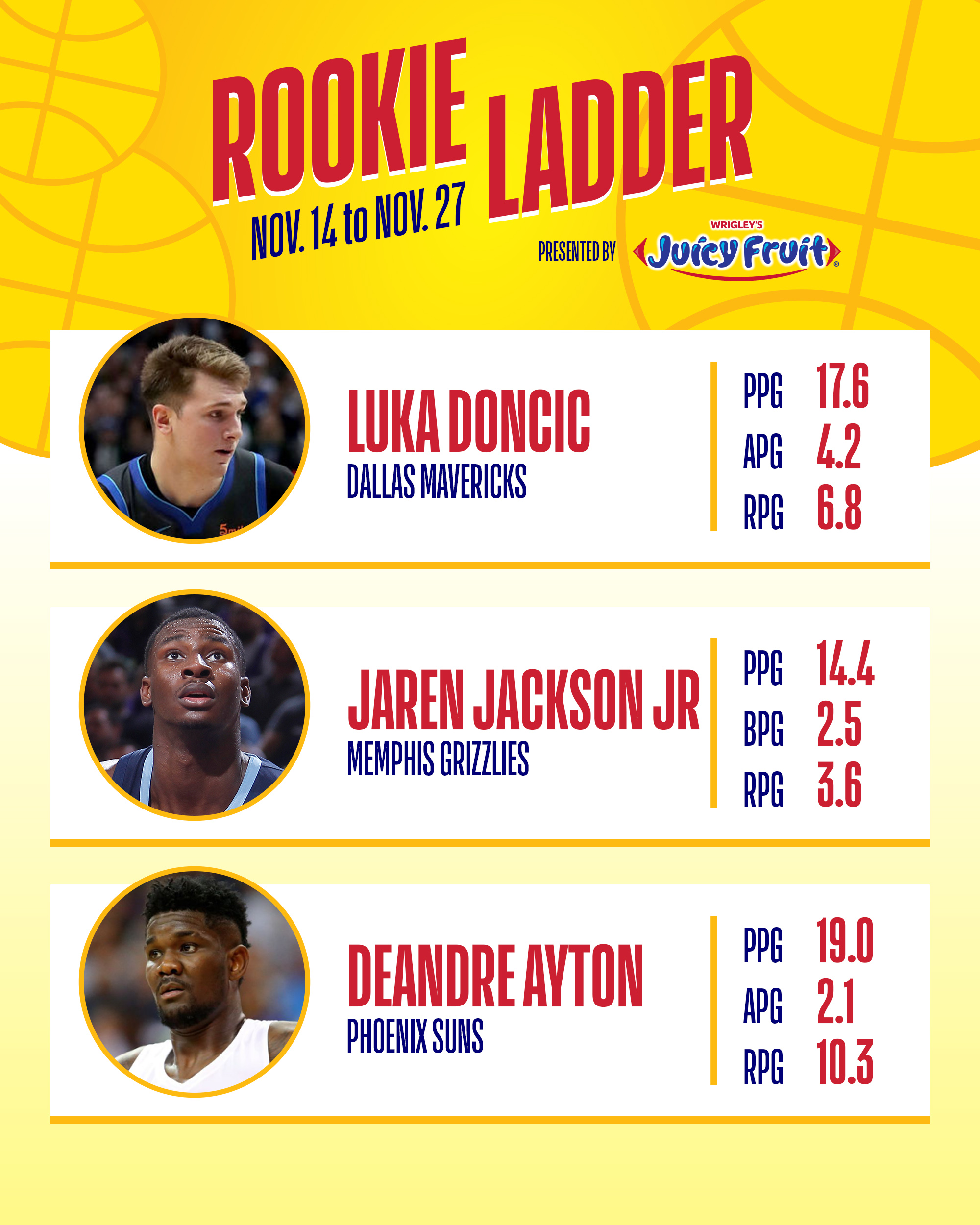 Nba Rookie Of The Year Power Rankings Luka Doncic Or Trae: NBA Rookie Ladder Presented By Juicy Fruit: Luka Doncic