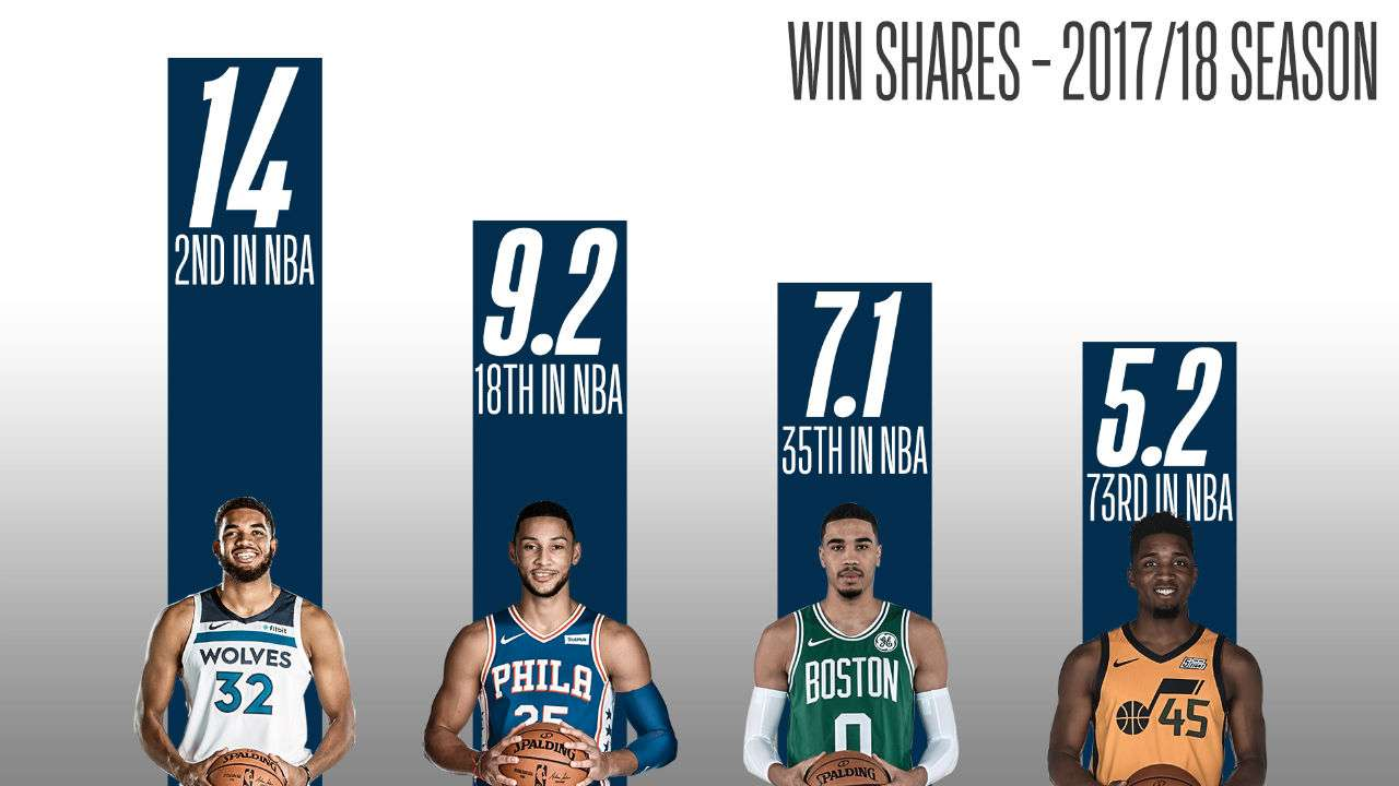 Leaders of the new school: The NBA's 23 best players under