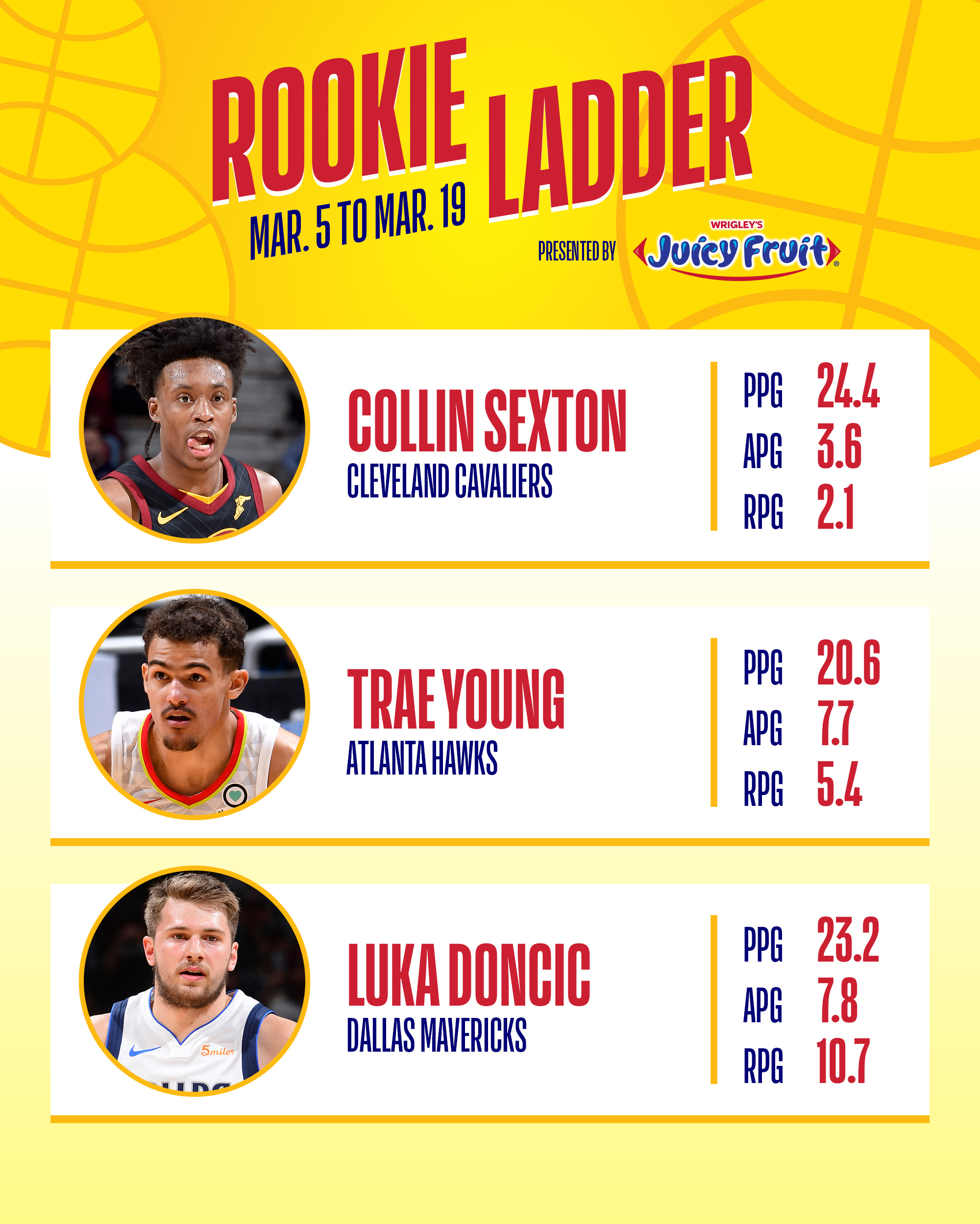 Nba Rookie Of The Year Power Rankings Luka Doncic Or Trae: NBA Rookie Ladder Presented By Juicy Fruit: Collin Sexton