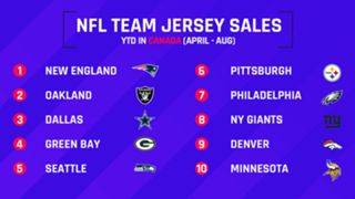 Top Selling NFL Jerseys Canada