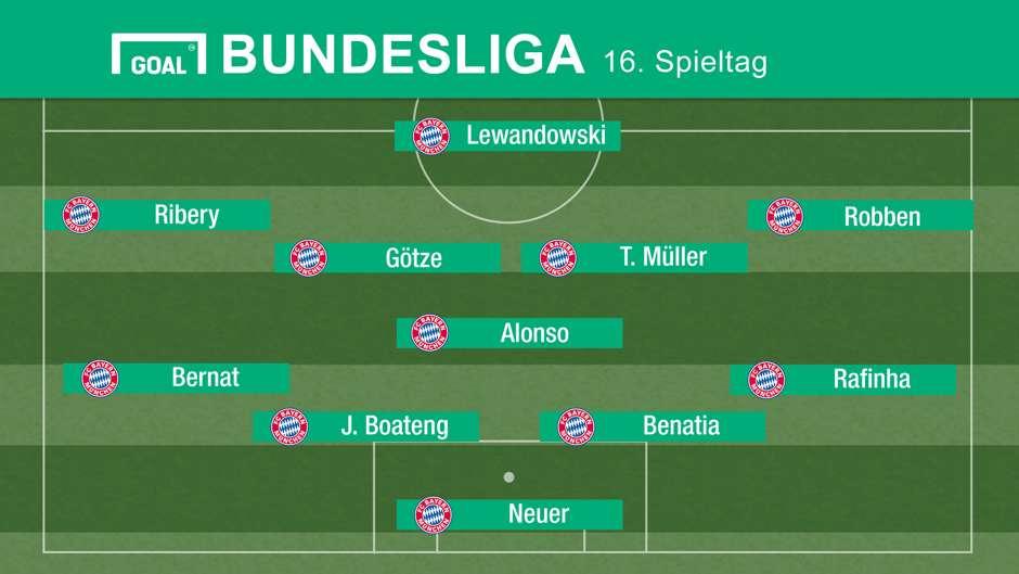 Fc Bayern Munchen Aufstellung