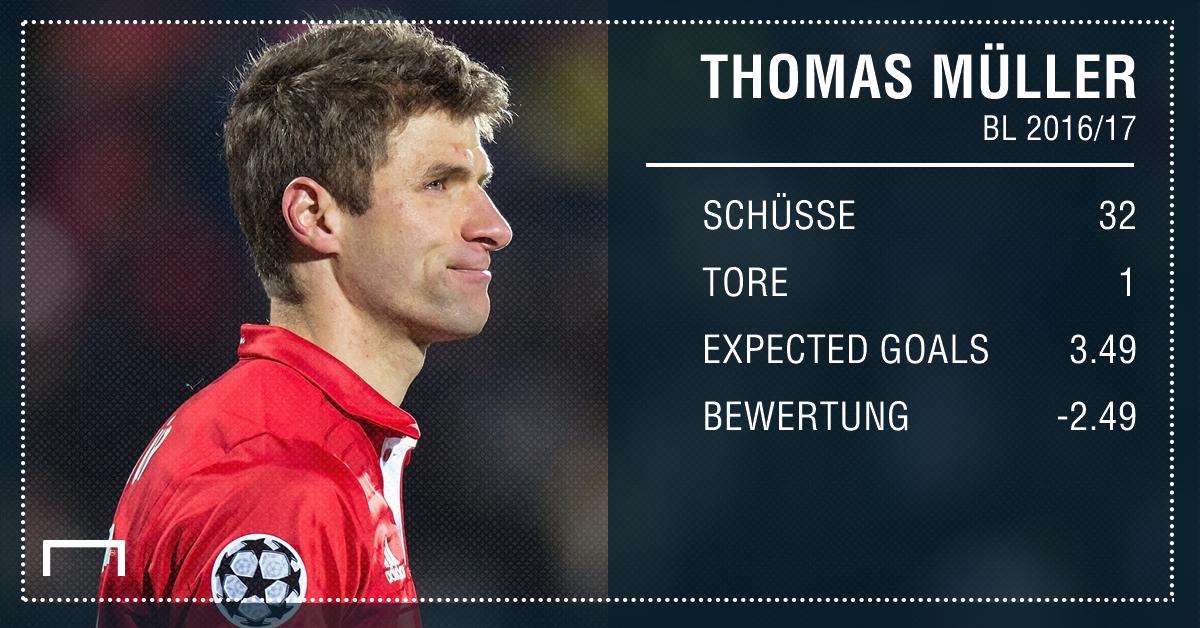 GFX Müller_Expected Goals