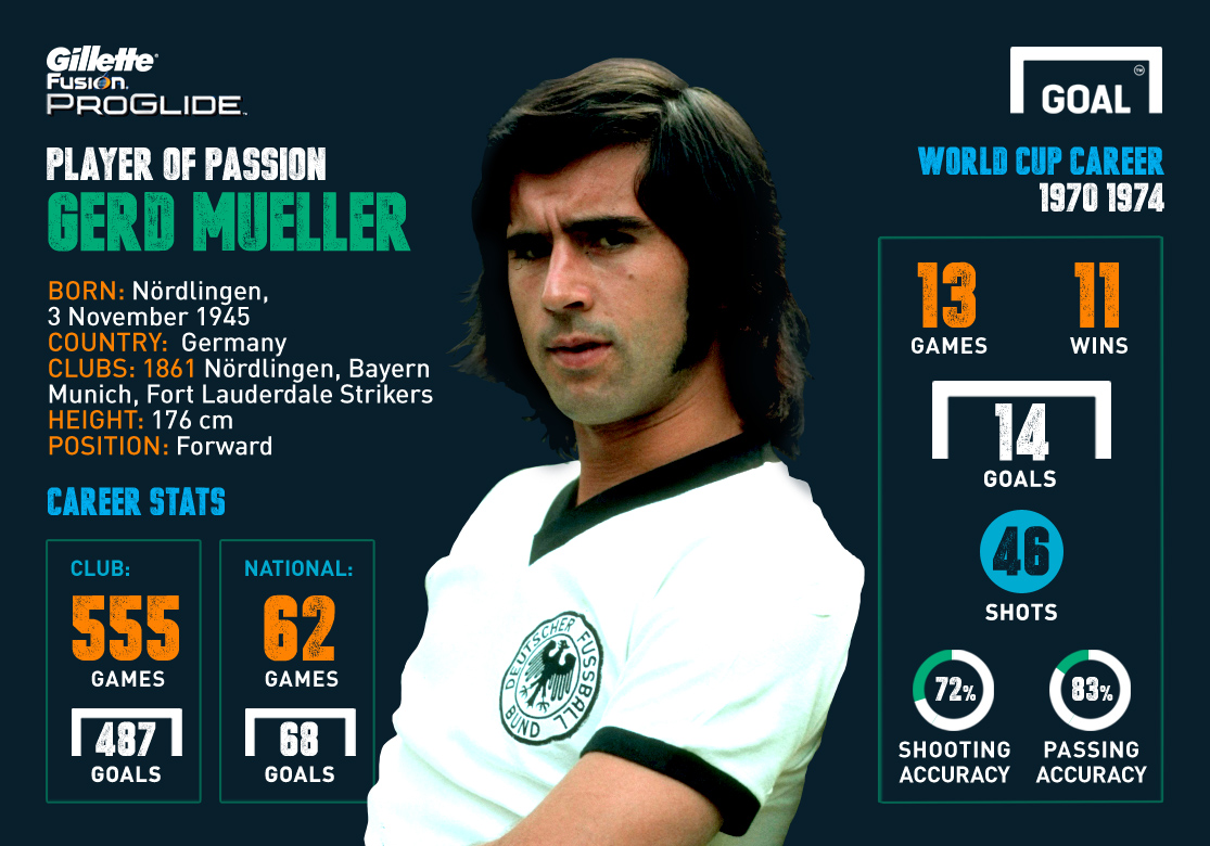 Player of Passion Infographic - Gerd Muller